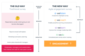 WeThrive infographic showing the old versus new ways of working